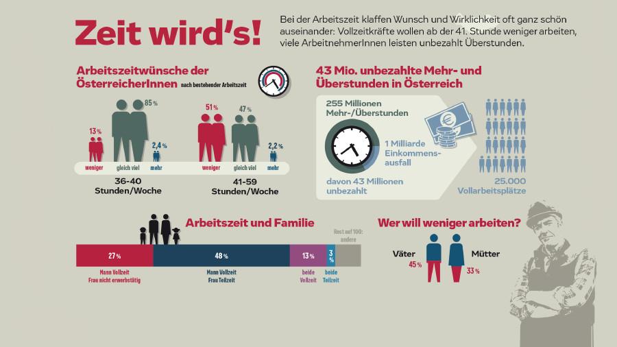 Arbeitszeitwünsche der ÖsterreicherInnen nach bestehender Arbeitszeit. © www.studioback.at/Annett Stolarski, AK Stmk