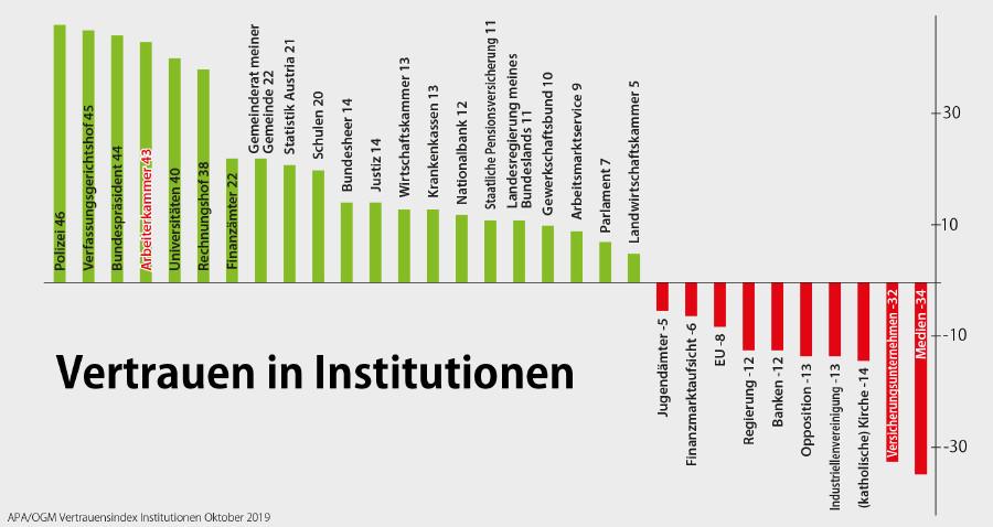Vertrauen in Institutionen im Oktober 2019 © APA/OGM, AK Stmk