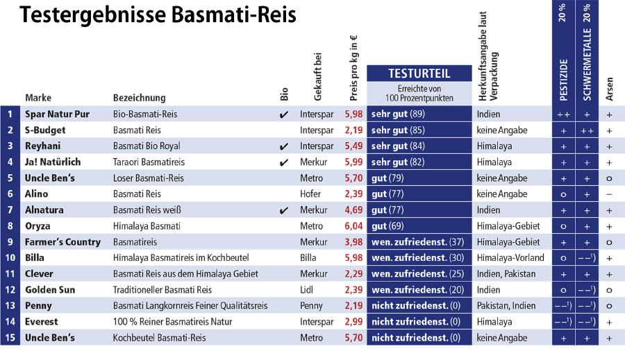 Ausschnitt der Tabelle (ganzer Test im Downloadbereich) © VKI, AK Stmk