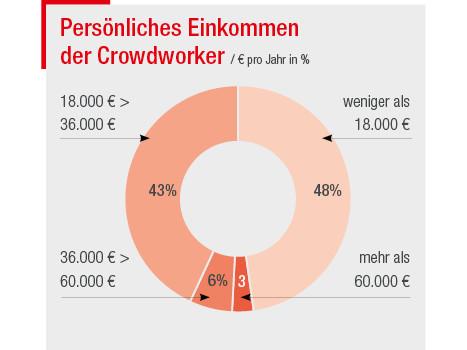Persönliches Einkommen der Crowdworker © José Koll, AK Wien