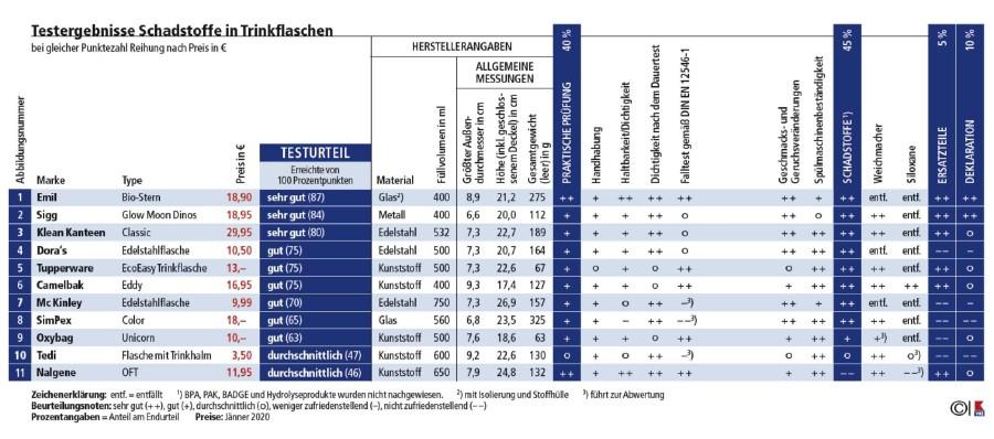 DIe Tabelle zeigt die Ergebnisse des Tests. © VKI, AK Stmk
