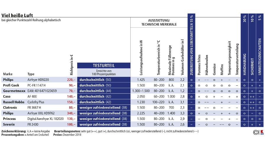 Übersicht der Testergebnisse von 13 getesteten Heißluft-Fritteusen. © VKI, AK Stmk
