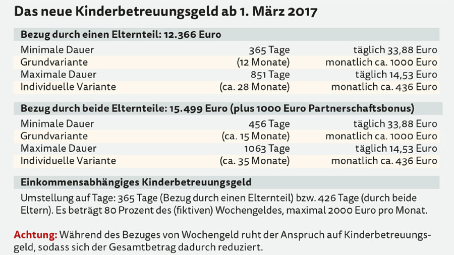 Das neue Kinderbetreuungsgeld ab 1.März 2017. © -, AK Stmk
