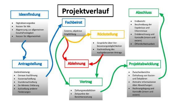 Projektverlauf beim Projektfonds Arbeit 4.0. © -, AK Stmk