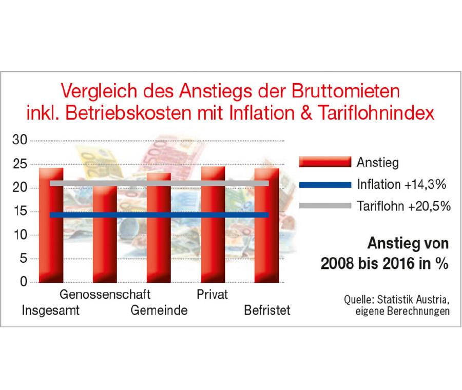 Vergleich des Anstiegs der Bruttomieten inklusive Betriebskosten mit Inflation und Tariflohnindex. © Reiterer, Fotolia.com/K.-U.Häßler, AK Stmk