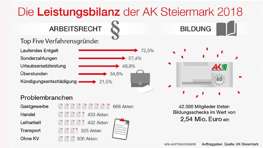 Grafik: Das leistete die AK Steiermark in Arbeitsrecht und Bildung. © -, AK Stmk
