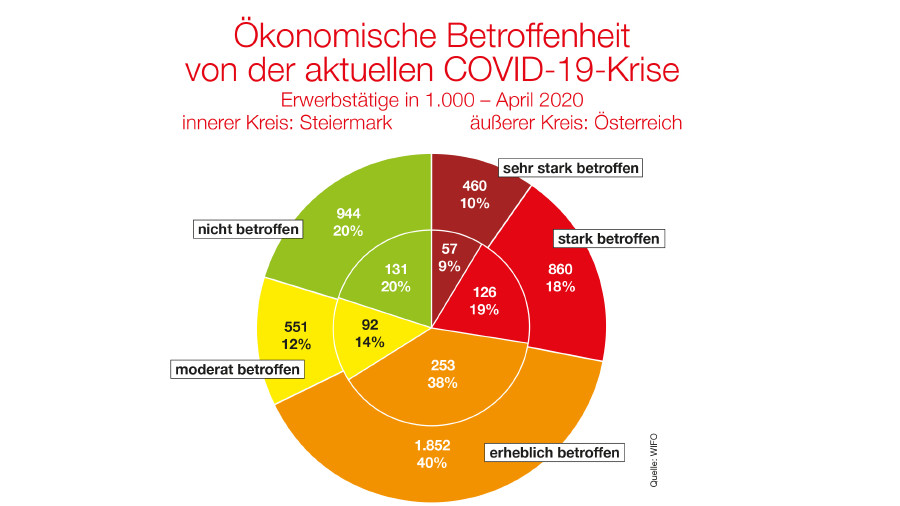 Eine Studie des Wirtschaftsforschungsinstituts belegt die wirtschaftlichen Folgen der Corona-Krise. Demnach fühlten sich – sowohl in Österreich als auch in der Steiermark – nur 20 Prozent der Erwerbstätigen (selbstständig und unselbstständig) nicht von den Auswirkungen betroffen. © WIFO, AK Stmk