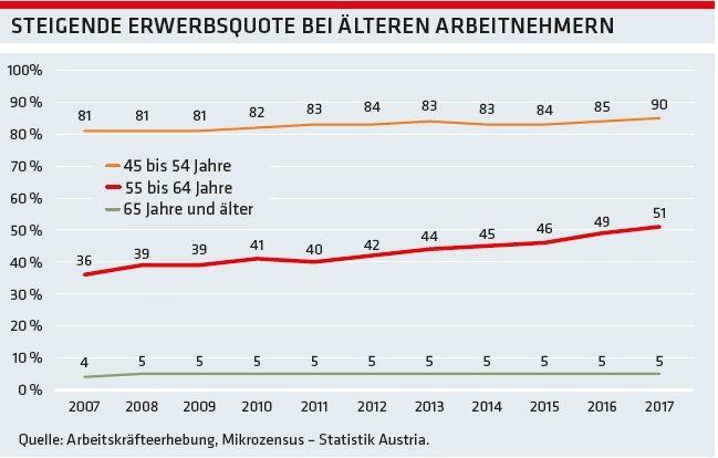 Grafik: Steigende Erwerbsquote bei älteren Arbeitnehmern © -, AK Oberösterreich