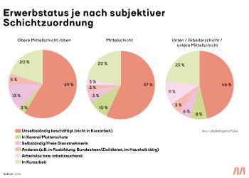 Ergebnisse der SORA-Umfrage © SORA, AK Stmk