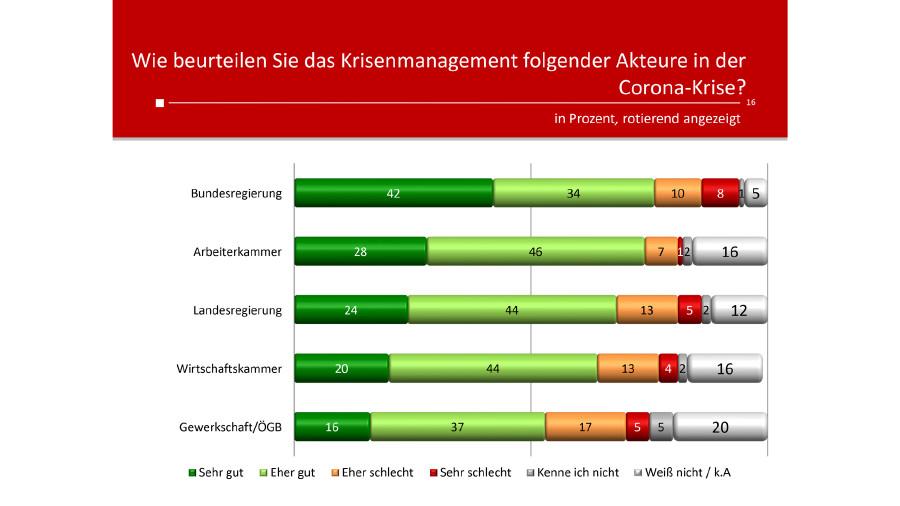 Das Krisenmanagement der Sozialpartner wurde überwiegend positiv bewertet. © Unique Research, AK Stmk