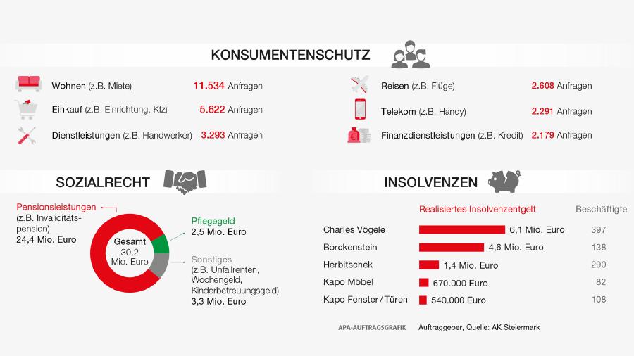 Das leistete die AK Steiermark im Konsumentenschutz, Sozialrecht und bei Insolvenzen. © AK Stmk, AK Stmk