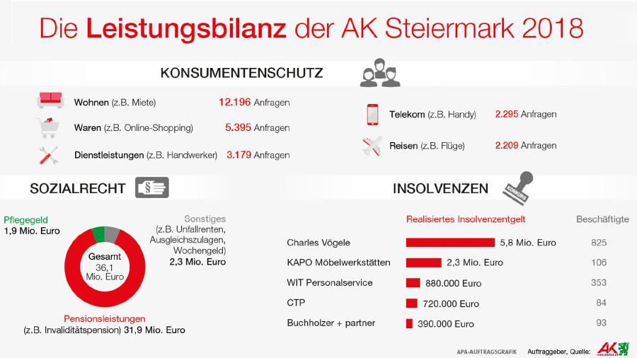 Grafik: Das leistete die AK Steiermark im Konsumentenschutz, Sozialrecht und bei Insolvenzen. © -, AK Stmk