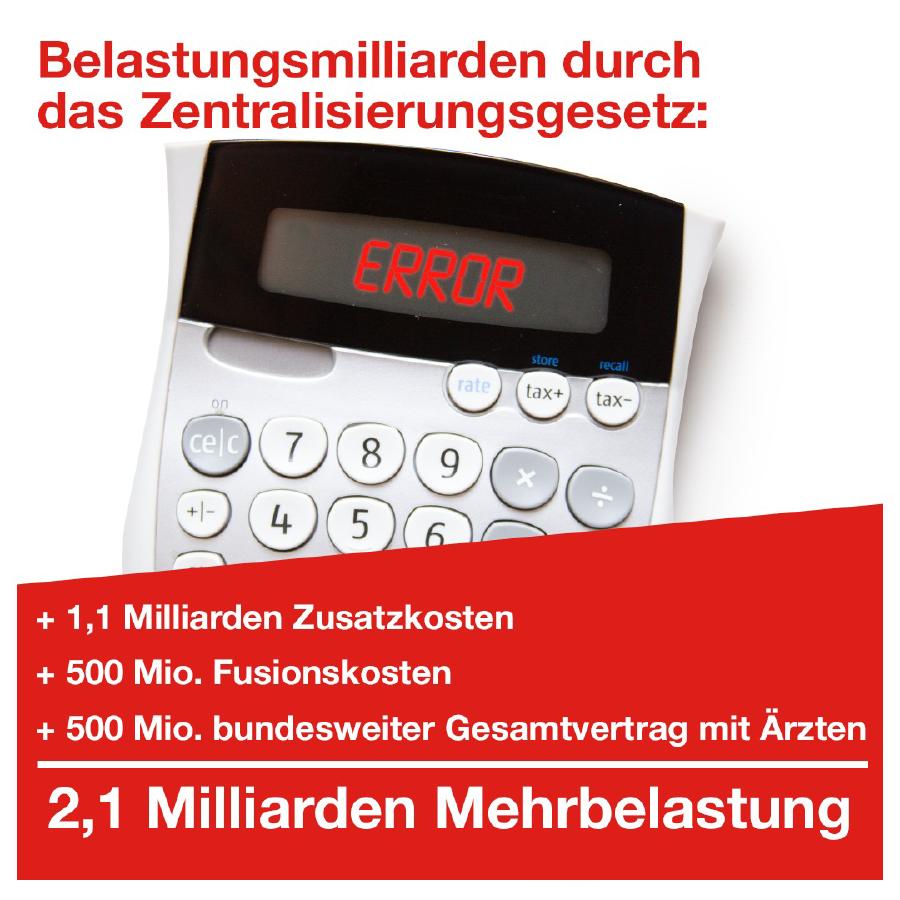 Die geplante Zentralisierung der Krankenkassen kommt mit 2,1 Milliarden sehr teuer. © AK