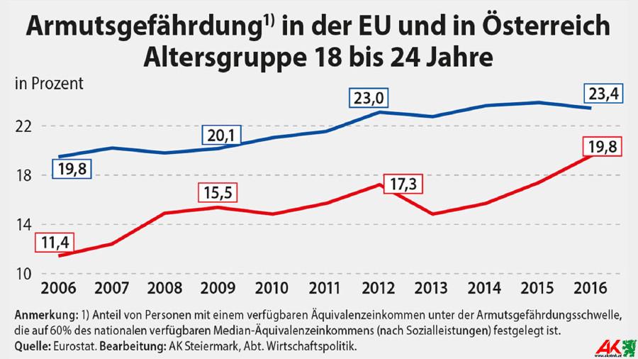 Armutsgefährdung in der EU und Österreich; Altersgruppe 18 bis 24 Jahre. © AK Stmk, AK Stmk