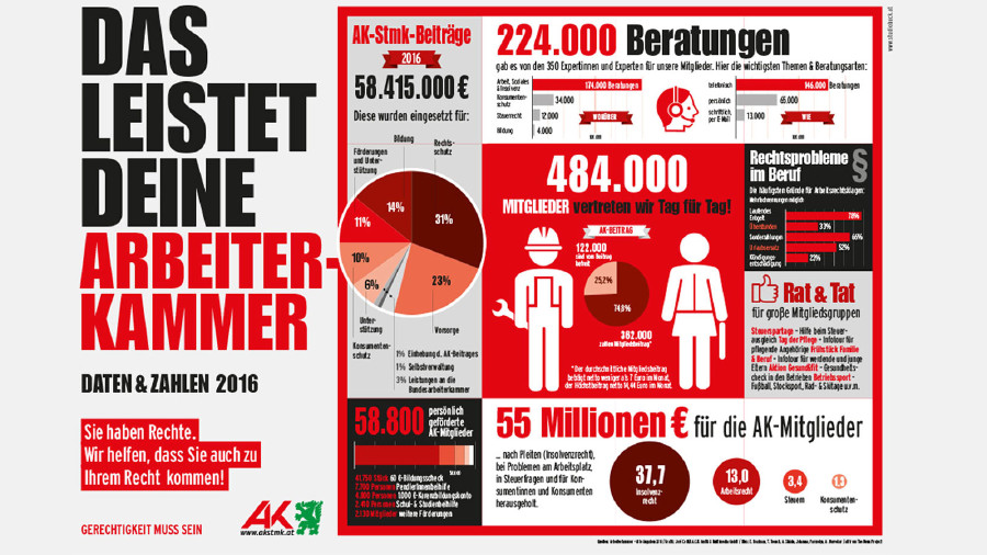 Grafik: Das leistet die AK Steiermark. Daten & Zahlen 2016 © Grafik: José Coll/B.A.C.K. Grafik & Multimedia GmbH / Illus: E. Boatman, T. Teenck, A. Shlain, Johanna, Parmelyn, A. Narvekar / all from The Noun Project © AK Stmk, AK Stmk