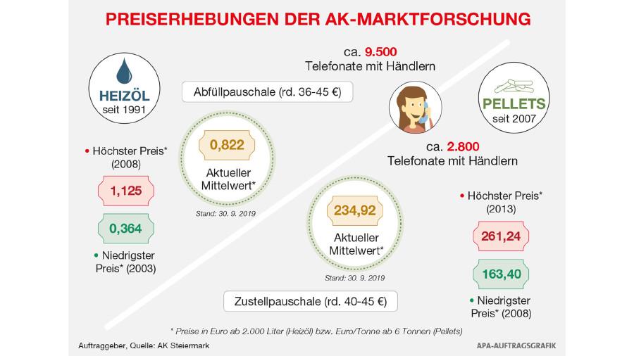 Die Heizöl- und Pellets-Erhebungen in Zahlen © APA, AK Stmk