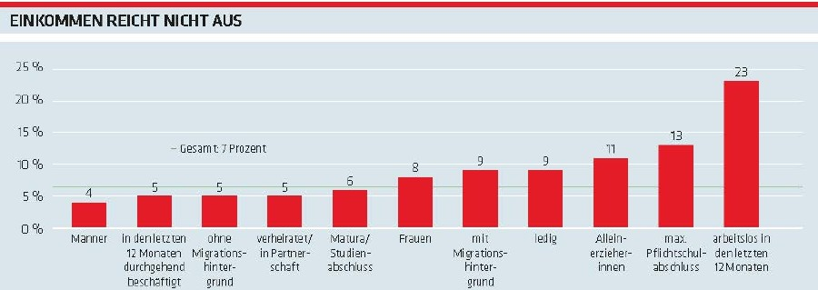 Grafik Arbeitsklima Index: Einkommen reicht nicht aus © -, AK Oberösterreich