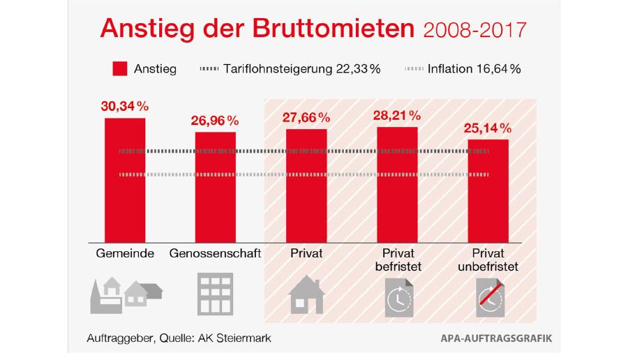 Anstieg der Bruttomieten in der Steiermark. © APA, AK Stmk