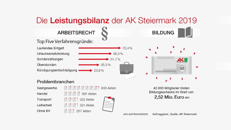 Das leistete die AK Steiermark in Arbeitsrecht und Bildung © AK Stmk, AK Stmk