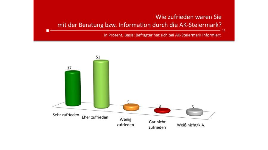 Das Marktforschungsunternehmen Unique Research hat Anfang Mai 2020 im Auftrag der AK Steiermark stichprobenartig 800 Steirerinnen und Steirer zu ihrer Einstellung zur Corona-Krise, zur Arbeiterkammer, zum Krisenmanagement und den Maßnahmen befragt. © Unique Research, AK Stmk