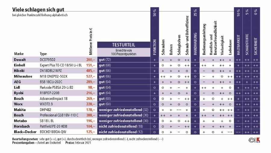 Die Ergebnisse des Tests im Überblick. © VKI, AK Stmk