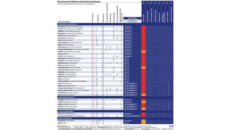 Der VKI testete 40 verschieder Streichwurstprodukte. Hier die Ergebnisse. © VKI, AK Stmk