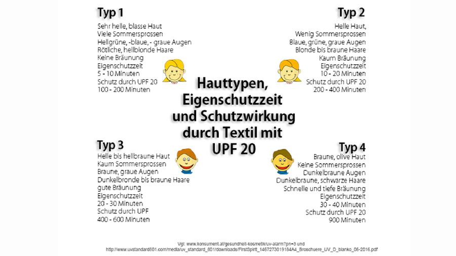 Hauttypen, Schutzzeit und Schutzwirkung durch Textil mit UPF 20 © -, AK Stmk