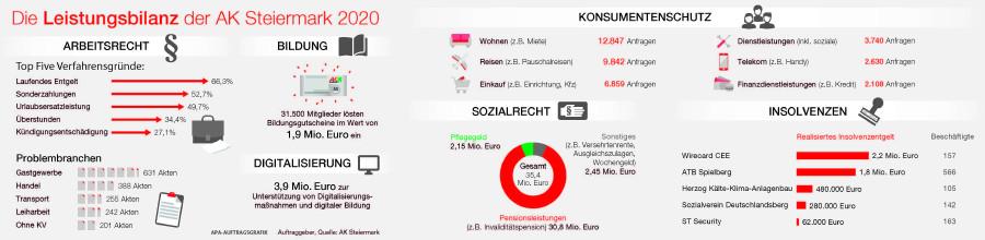 Die Leistungsbilanz der Arbeiterkammer Steiermark für das Jahr 2020. © -, AK Stmk