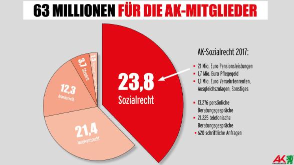 Das Sozialrecht hatte 13.276 persönliche Gespräche 2017. © -, AK Stmk