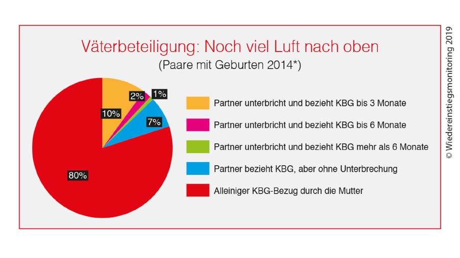 Grafik: Väterbeteiligung - Noch viel Luft nach oben. © -, AK Stmk