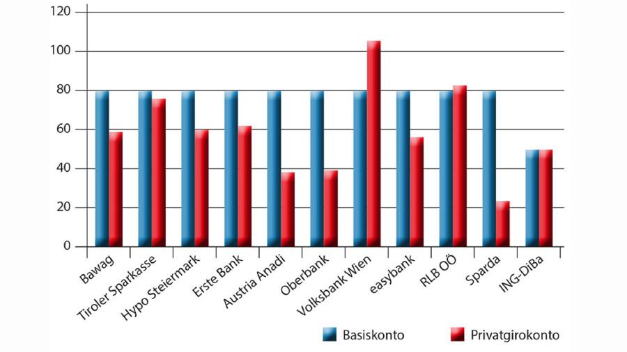 Grafik über die Kosten von Basiskonten in Österreich. © -, AK Stmk