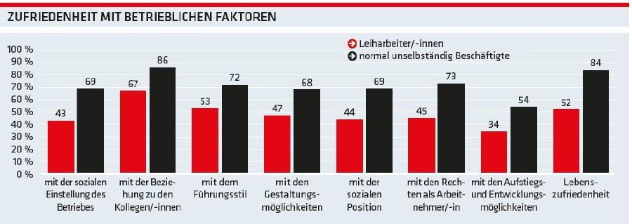 Grafik: Zufriedenheit mit betrieblichen Faktoren © -, AK Oberösterreich