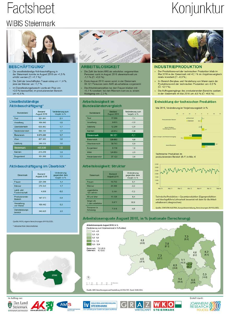 Beispiel der 1. Seite des monatlichen WIBIS-Factsheet Konjunktur. © WIBIS, -