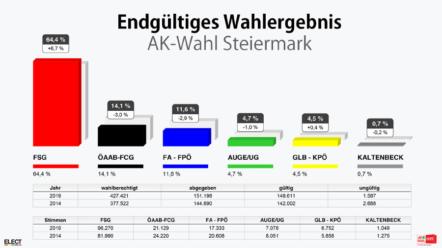 Endgültiges Wahlergebnis der AK-Wahl in der Steiermark. © -, AK Stmk
