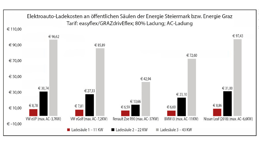 Elektroauto-Ladekosten an öffentlichen Säulen der Energie Steiermark bzw. Energie Graz © Kettl, AK Stmk