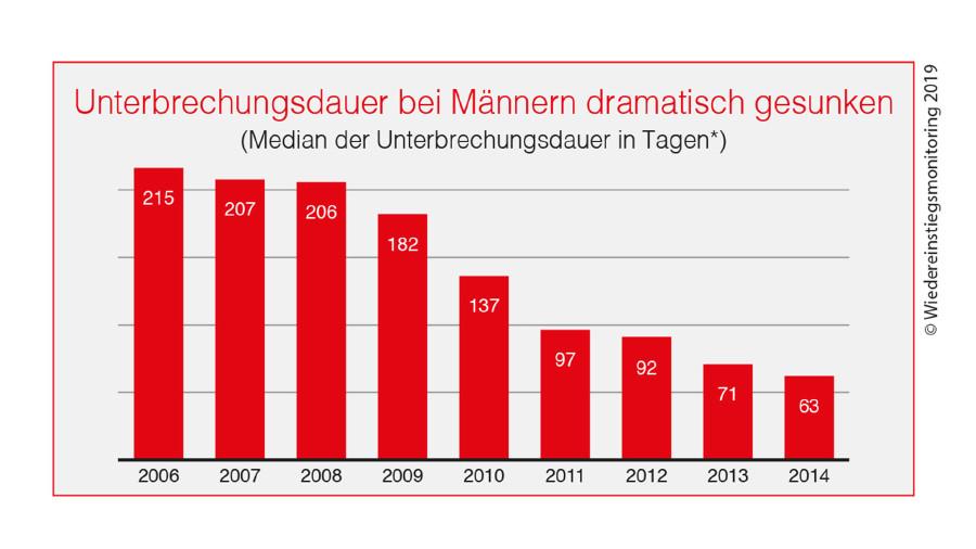 Grafik: Unterbrechungsdauer bei Männern dramatisch gesunken. © -, AK Stmk