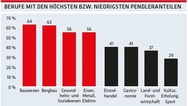 Grafik: Berufe mit den höchsten bzw. niedrigsten Pendleranteilen © -, AK Oberösterreich
